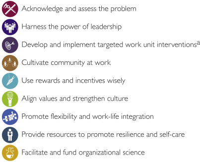 Executive Leadership and Physician Well-being: Nine