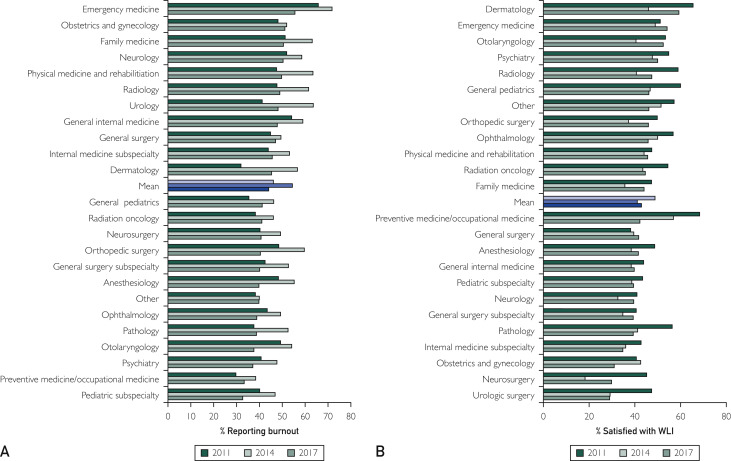 Changes in Burnout and Satisfaction With Work-Life