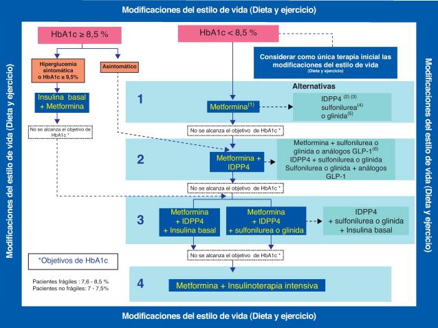 inhibidores de dipeptidil peptidasa iv y centro de terapia de diabetes