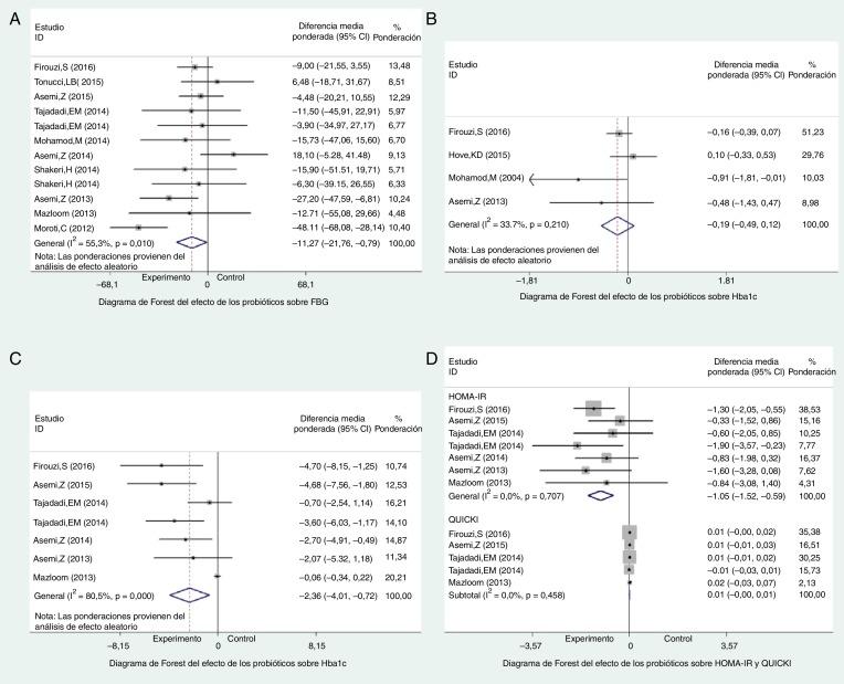 ensayo de investigación diabetes tipo 2
