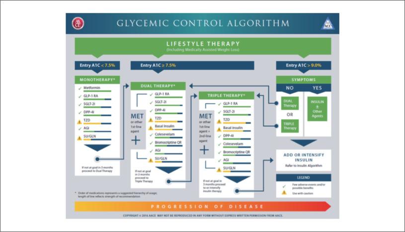 algoritmo aace 2020 para diabetes