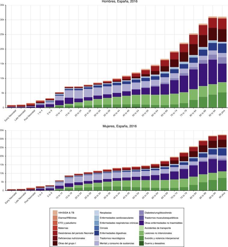 accidentes de tráfico en la India incidencia de diabetes