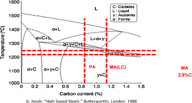 Sintering and properties of mim m2 high speed steel produced by phase diagram showing phase stability in m2 8 construction lines show range of sintering temperatures and carbon content of three alloy powders used in ccuart Gallery