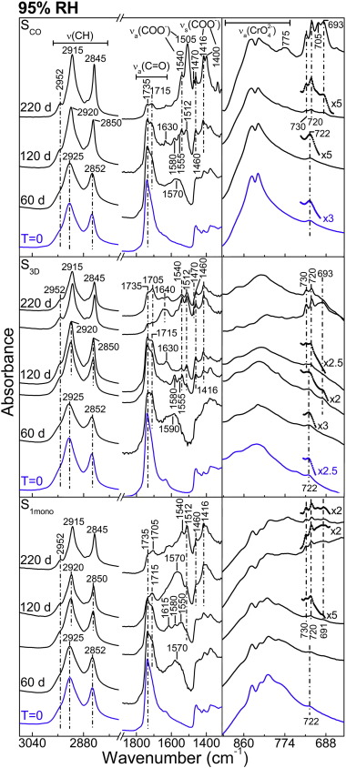Chromium Speciation Methods And Infrared Spectroscopy For