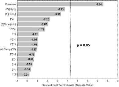 Determination and in vitro bioaccessibility evaluation of Ca