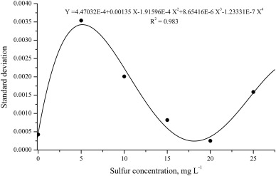 Method development and validation for sulfur determination via CS