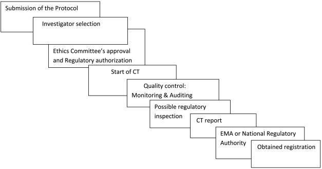 """GCP and Quality in """"Regulation (EU) 536/2014 on clinical trials on ..."""