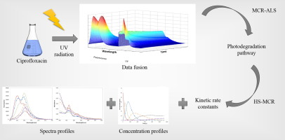 Data fusion applied to the photodegradation study of