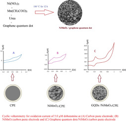 Nimno3 Nanoparticles Anchored On Graphene Quantum Dot Application