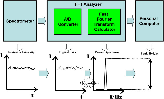 Effect of the duty ratio on FFT power spectrum of the emission
