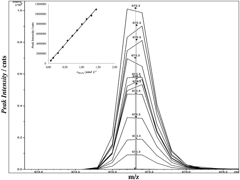 Quantitative determination of the veterinary drug monensin
