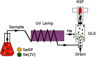 ytical monitoring of selenium nanoparticles green synthesis ... on uv zee flow cell diagram, uv water purification diagram, uv disinfection diagram, uv rays on skin diagram, uv sterilizer diagram,
