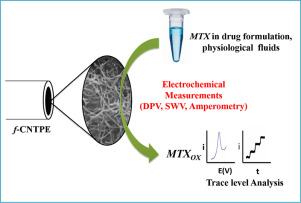 Direct electrochemical determination of methotrexate using