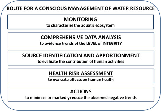 Integrity of aquatic ecosystems: An overview of a message
