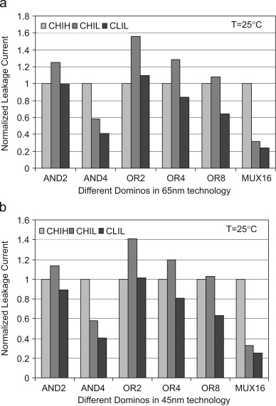 Analysis and optimization of leakage current characteristics