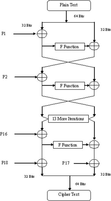 bitcoin cryptography algorithm