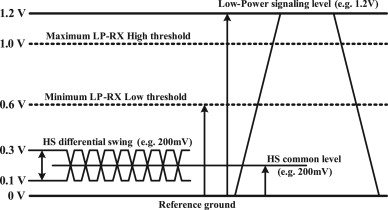 Design of D-PHY chip for mobile display interface supporting