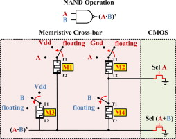 Memristor-based combinational circuits: A design methodology