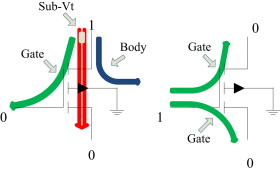 Impact of technology scaling on leakage power in nano-scale