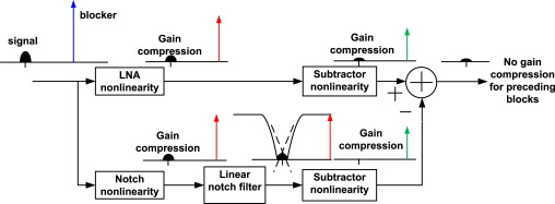 A process-tolerant out-of-band blocker rejection technique for SAW