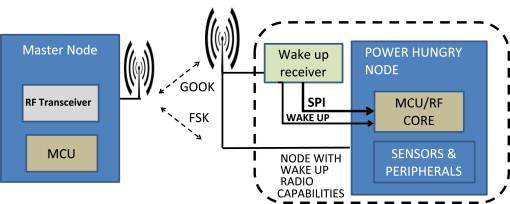Wake-up radio receiver based power minimization techniques ... on