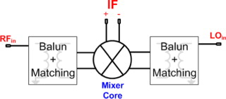 Co-design of a wideband double-balanced active mixer and