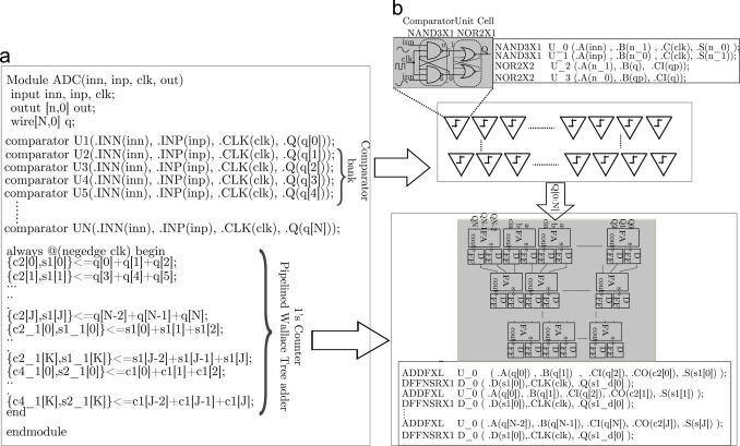 Design and Analysis of a Stochastic Flash Analog-to-Digital