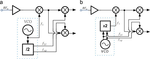 ka band frequency synthesizer involving a varactorless lc type rh sciencedirect com