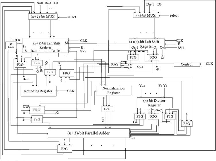 Design of a compact reversible fault tolerant division circuit -  ScienceDirectScienceDirect.com
