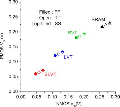 ASAP7: A 7-nm finFET predictive process design kit