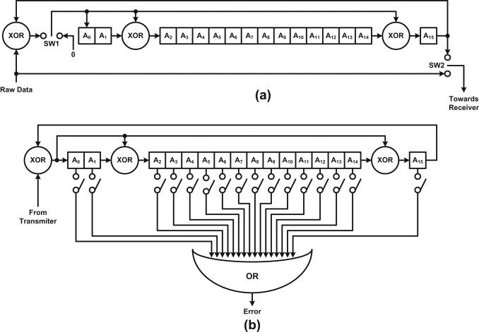 Ternary cyclic redundancy check by a new hardware-friendly ternary
