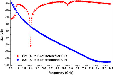 A 0 5-V novel complementary current-reused CMOS LNA for 2 4 GHz