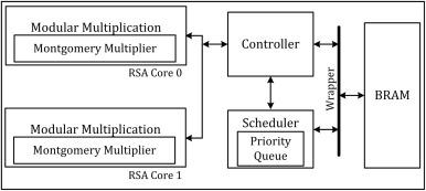 Design of RSA processor for concurrent cryptographic