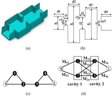 100 GHz waveguide band-pass filter employing UV-LIGA