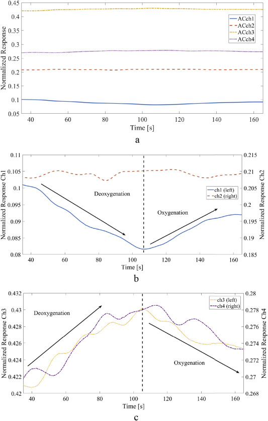 Towards a novel single-LED pulse oximeter based on a