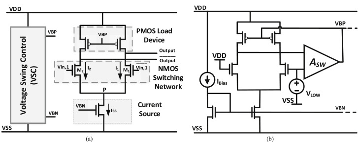 Power-Gating Sub-Threshold Source-Coupled Logic (PG-STSCL) circuits