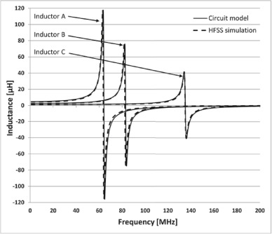 Pseudo-analytical model for calculation of flat circular inductors