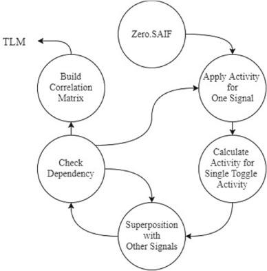 Dynamic power estimation using Transaction Level Modeling