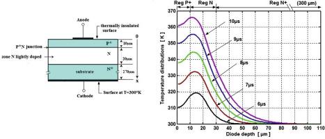 Transmission line matrix (TLM) modeling of self-heating in