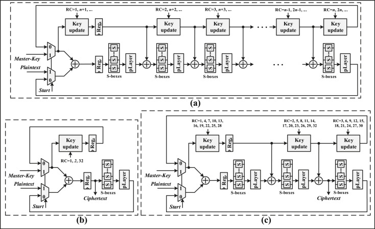 High-throughput and lightweight hardware structures of HIGHT