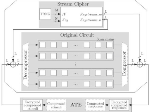 Stream vs block ciphers for scan encryption - ScienceDirect