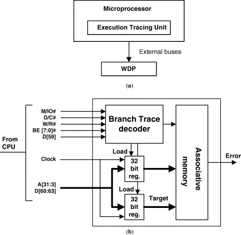 CFCET: A hardware-based control flow checking technique in COTS