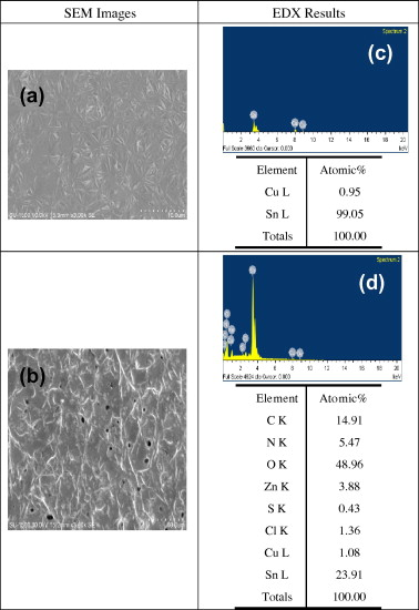 Reflow discoloration formation on pure tin (Sn) surface