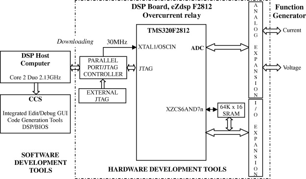 Dsp based fuzzy and conventional overcurrent relay controller overcurrent relay ccuart Choice Image