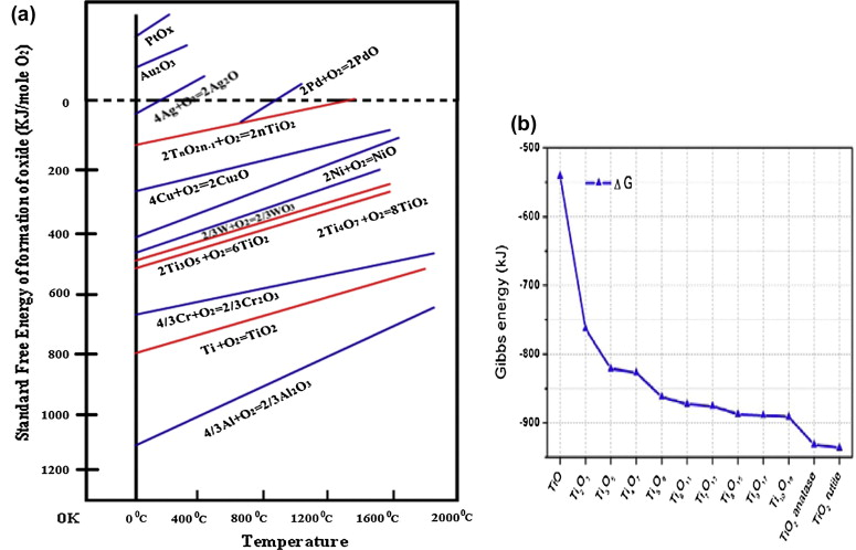 A journey towards reliability improvement of tio2 based resistive a ellingham diagram with different phases of tio2 and metal oxides use as an electrode following ref 110 b gibbs energy for the system tios o2 ccuart Image collections