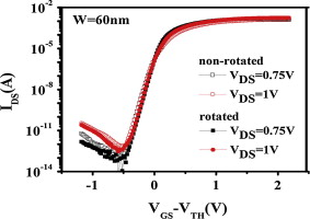 Crystallographic Orientation Dependent Gidl Current In Tri Gate
