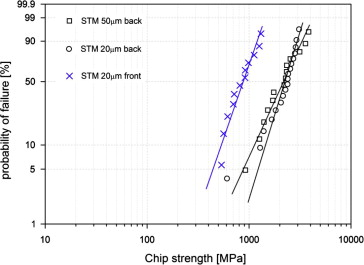 Mechanical and electrical properties of ultra-thin chips and