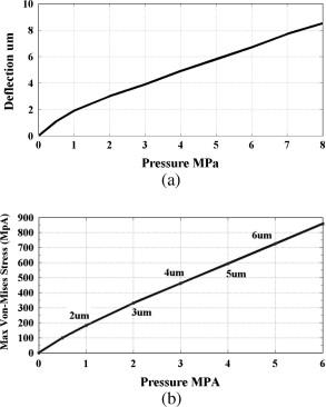 High speed test interface module using MEMS technology