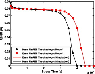 Read static noise margin aging model considering SBD and BTI