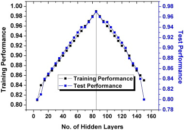 Comparative analysis of parameter extraction techniques for